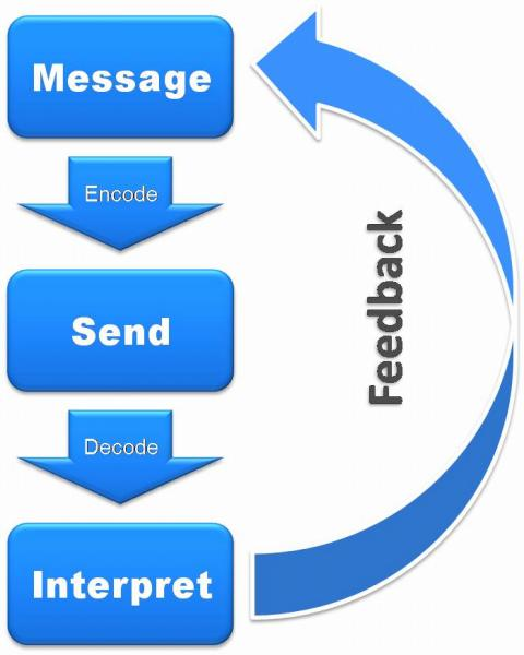 Image of sending message to receive feedback